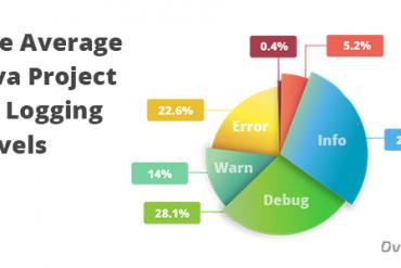 project-logging